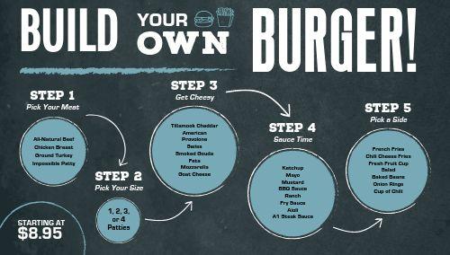Charcoal Burger Digital Menu Board